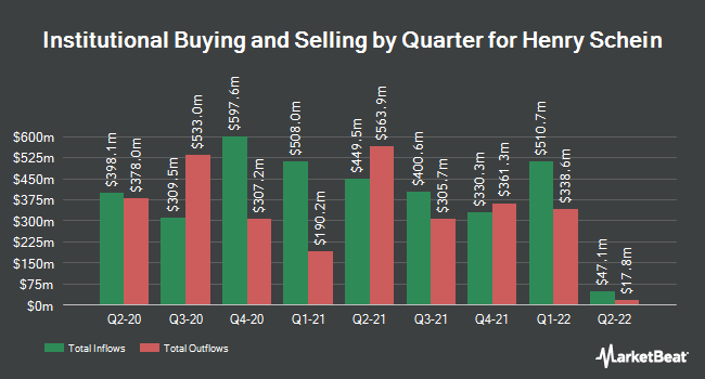 Institutional Ownership by Quarter for Henry Schein (NASDAQ:HSIC)