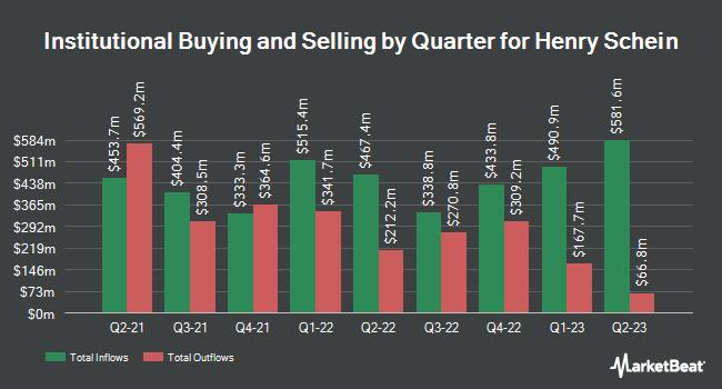 Institutional Ownership by Quarter for Henry Schein (NASDAQ:HSIC)