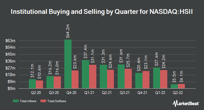 Institutional Ownership by Quarter for Heidrick & Struggles International (NASDAQ:HSII)