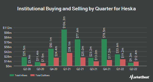 Institutional Ownership by Quarter for Heska Corporation (NASDAQ:HSKA)