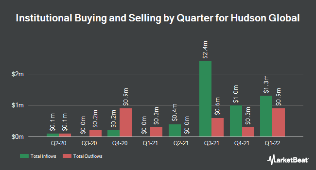 Institutional Ownership by Quarter for Hudson Global (NASDAQ:HSON)