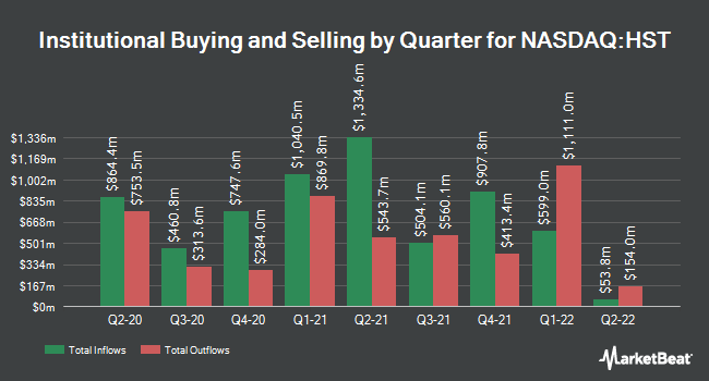 Institutional Ownership by Quarter for Host Hotels & Resorts (NASDAQ:HST)