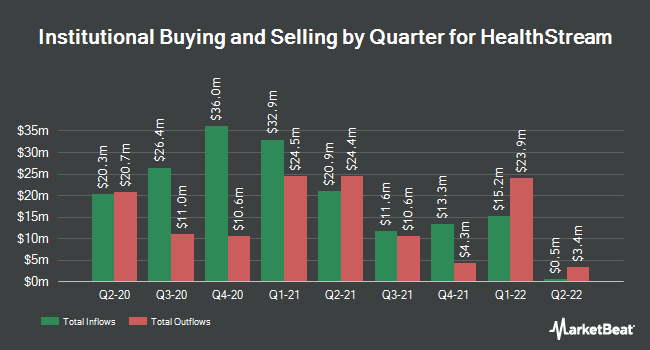 Institutional Ownership by Quarter for HealthStream (NASDAQ:HSTM)