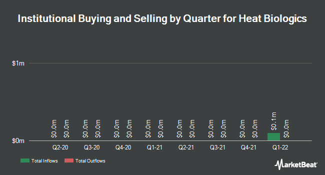 Institutional Ownership by Quarter for Heat Biologics (NASDAQ:HTBX)
