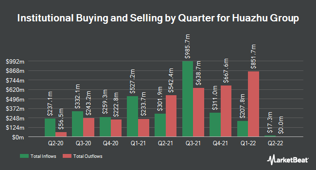 Institutional Ownership by Quarter for Huazhu Group (NASDAQ:HTHT)