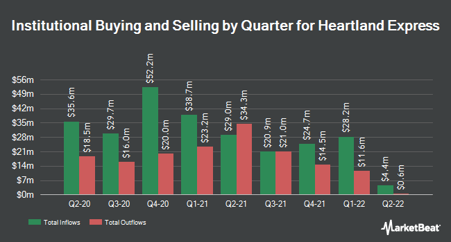 Institutional Ownership by Quarter for Heartland Express (NASDAQ:HTLD)