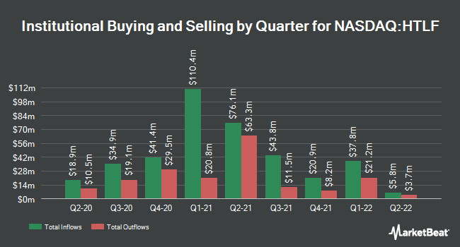 Institutional Ownership by Quarter for Heartland Financial USA (NASDAQ:HTLF)