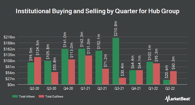 Institutional Ownership by Quarter for Hub Group (NASDAQ:HUBG)
