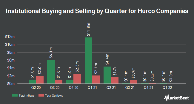 Institutional Ownership by Quarter for Hurco Companies (NASDAQ:HURC)