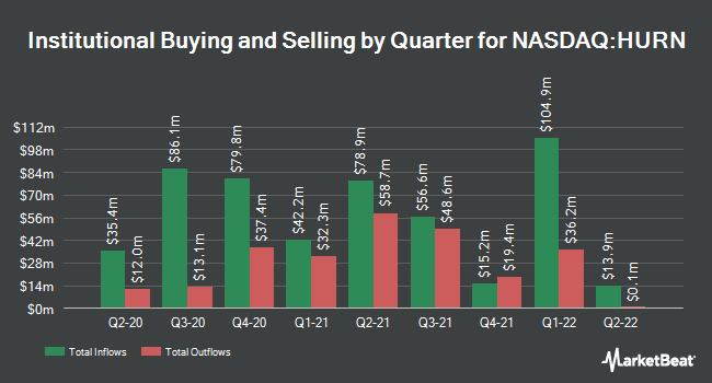 Institutional Ownership by Quarter for Huron Consulting Group (NASDAQ:HURN)