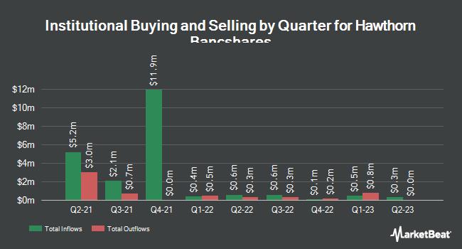 Institutional Ownership by Quarter for Hawthorn Bancshares (NASDAQ:HWBK)