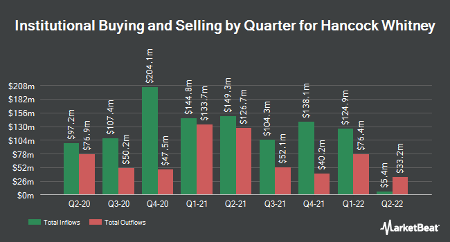 Institutional Ownership by Quarter for Hancock Whitney (NASDAQ:HWC)