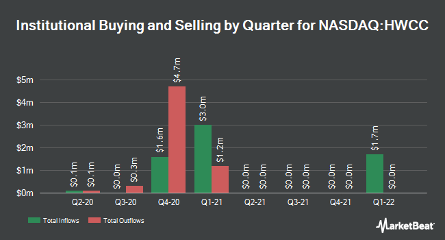 Institutional Ownership by Quarter for Houston Wire & Cable Company (NASDAQ:HWCC)