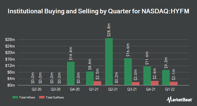 Institutional Ownership by Quarter for Hydrofarm Holdings Group (NASDAQ:HYFM)