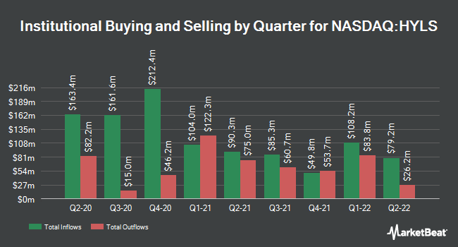 Institutional Ownership by Quarter for First Trust Exchange-Traded Fund IV First Trust Tactical High Yield ETF (NASDAQ:HYLS)