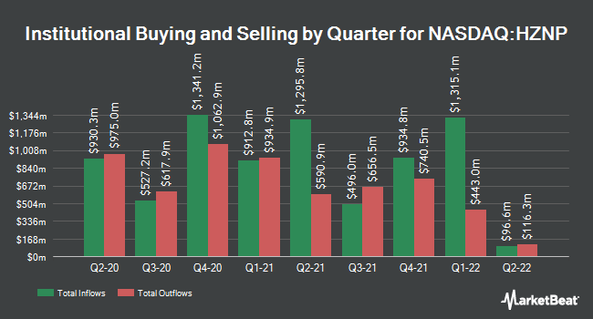 Institutional Ownership by Quarter for Horizon Pharma (NASDAQ:HZNP)