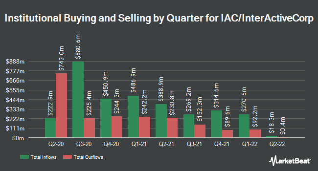 Institutional Ownership by Quarter for IAC/InterActiveCorp (NASDAQ:IAC)