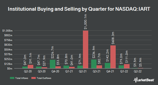Institutional Ownership by Quarter for Integra LifeSciences Holdings Corporation (NASDAQ:IART)
