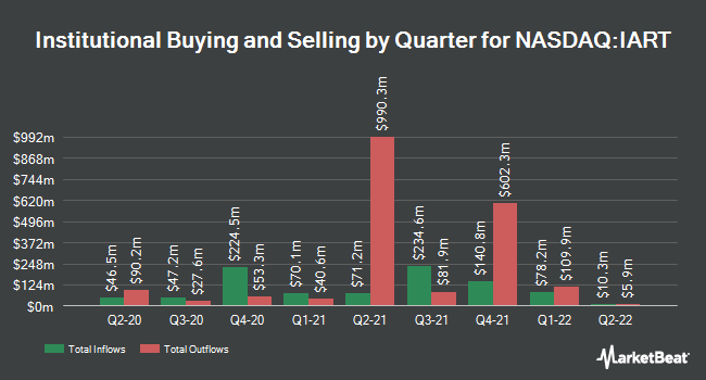Institutional Ownership by Quarter for Integra Lifesciences (NASDAQ:IART)