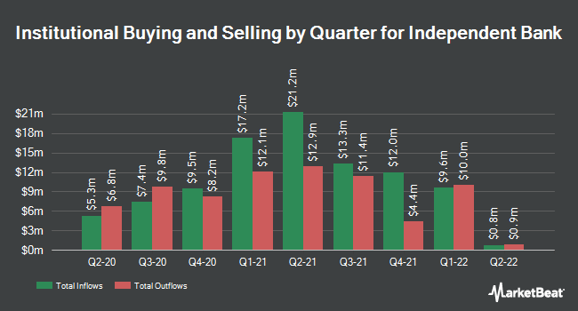Institutional Ownership by Quarter for Independent Bank Co.(MI) (NASDAQ:IBCP)