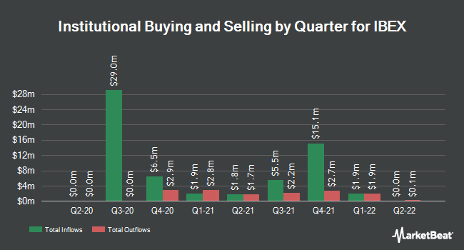 Institutional Ownership by Quarter for IBEX (NASDAQ:IBEX)