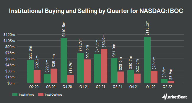 Institutional Ownership by Quarter for International Bancshares Corporation (NASDAQ:IBOC)