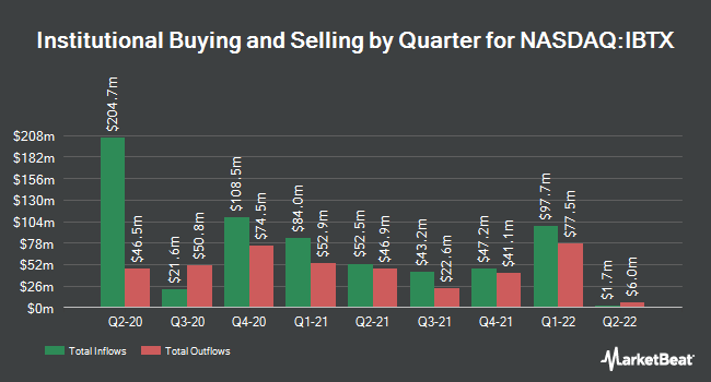 Institutional Ownership by Quarter for Independent Bank Group (NASDAQ:IBTX)
