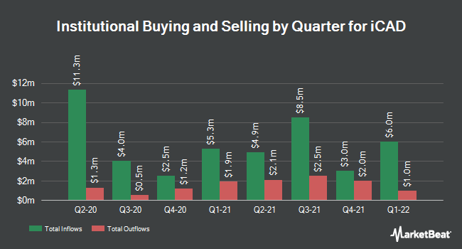 Institutional Ownership by Quarter for icad inc. (NASDAQ:ICAD)