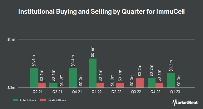 Insider Trading History for ImmuCell (NASDAQ:ICCC)