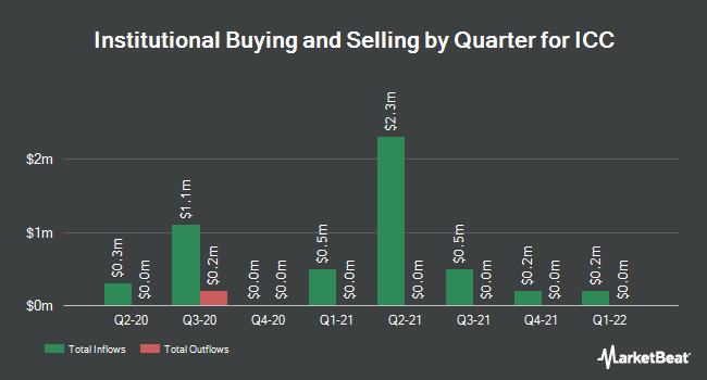 Insider Trading History for ICC (NASDAQ:ICCH)