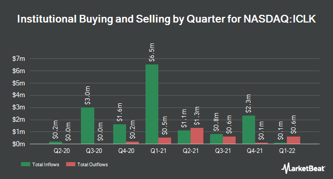 Institutional Ownership by Quarter for iClick Interactive Asia Group (NASDAQ:ICLK)