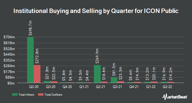 Institutional Ownership by Quarter for Icon (NASDAQ:ICLR)