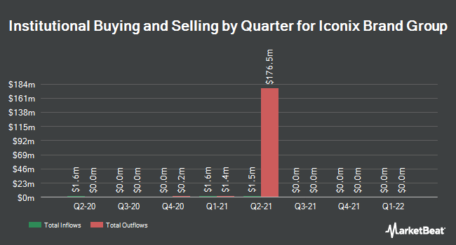 Institutional Ownership by Quarter for Iconix Brand Group (NASDAQ:ICON)