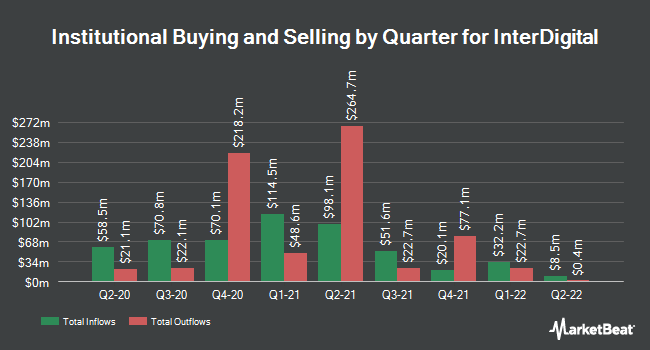 Institutional Ownership by Quarter for InterDigital (NASDAQ:IDCC)
