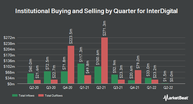 Institutional Ownership by Quarter for InterDigital Wireless (NASDAQ:IDCC)