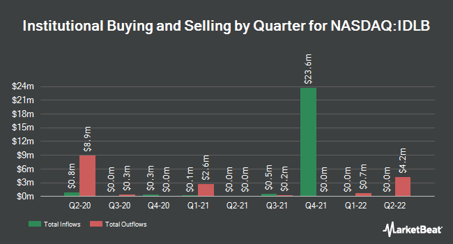 Institutional Ownership by Quarter for Invesco FTSE International Low Beta Equal Weight ETF (NASDAQ:IDLB)