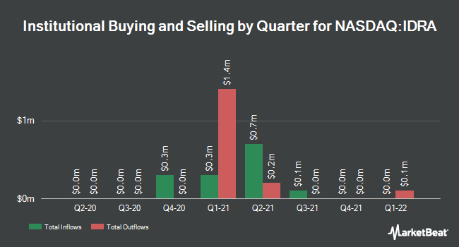 Institutional Ownership by Quarter for Idera Pharmaceuticals (NASDAQ:IDRA)