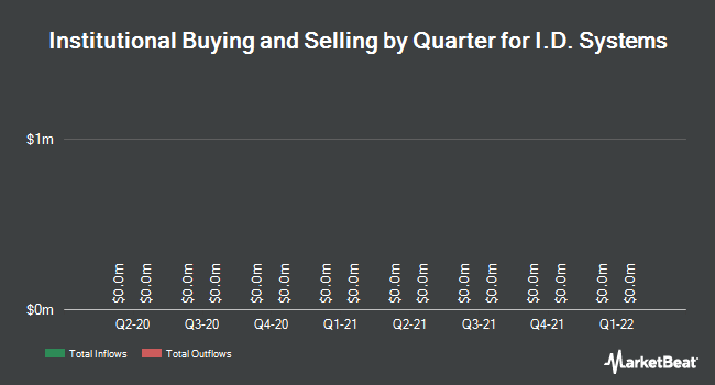 Institutional Ownership by Quarter for I.D. Systems (NASDAQ:IDSY)