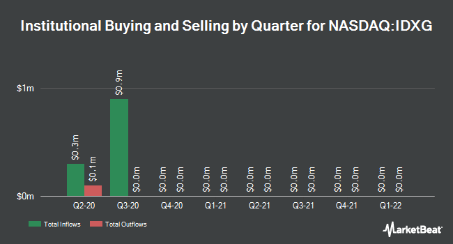 Institutional Ownership by Quarter for Interpace Diagnostics Group (NASDAQ:IDXG)