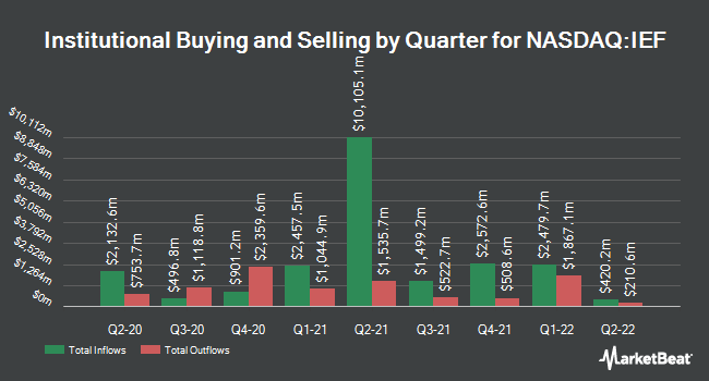 Institutional Ownership by Quarter for iShares 7-10 Year Treasury Bond ETF (NASDAQ:IEF)