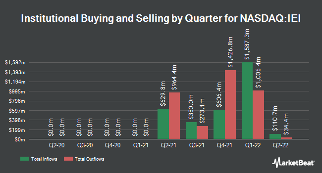 Institutional Ownership by Quarter for iShares 3-7 Year Treasury Bond ETF (NASDAQ:IEI)