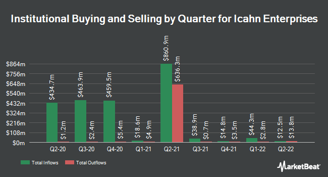 Institutional Ownership by Quarter for Icahn Enterprises (NASDAQ:IEP)