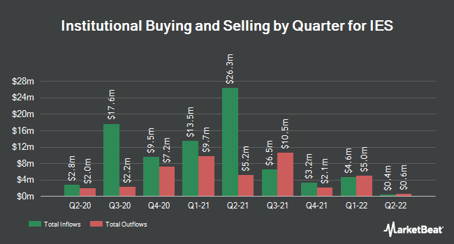Institutional Ownership by Quarter for IES Holdings (NASDAQ:IESC)