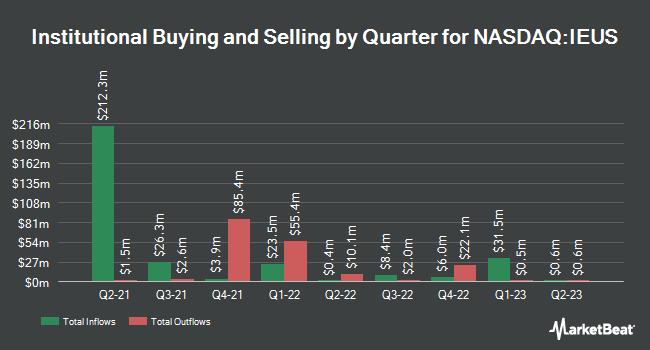 Institutional Ownership by Quarter for iShares MSCI Europe Small-Cap ETF (NASDAQ:IEUS)