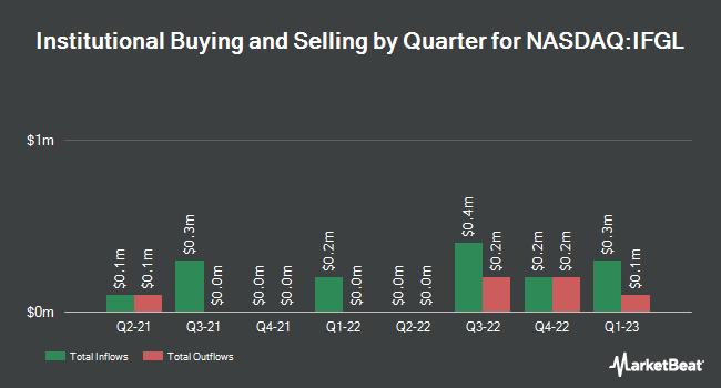 Institutional Ownership by Quarter for iShares International Developed Real Estate ETF (NASDAQ:IFGL)