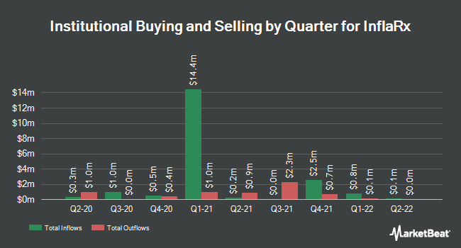 Institutional Ownership by Quarter for Inflarx (NASDAQ:IFRX)