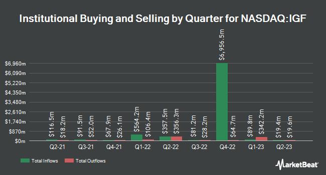 Institutional Ownership by Quarter for iShares Global Infrastructure ETF (NASDAQ:IGF)