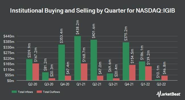 Institutional Ownership by Quarter for iShares 5-10 Year Investment Grade Corporate Bond ETF (NASDAQ:IGIB)