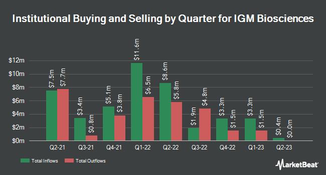 Institutional Ownership by Quarter for IGM Biosciences (NASDAQ:IGMS)