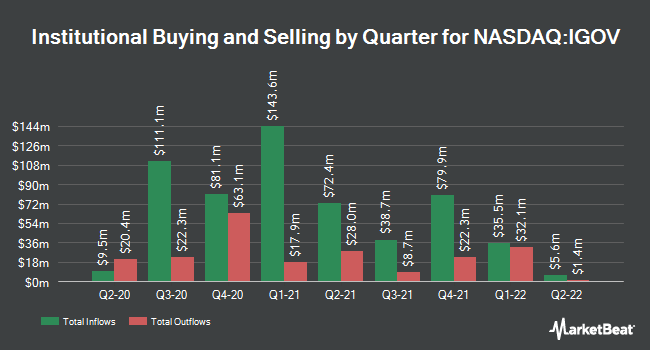 Institutional Ownership by Quarter for iShares International Treasury Bond ETF (NASDAQ:IGOV)